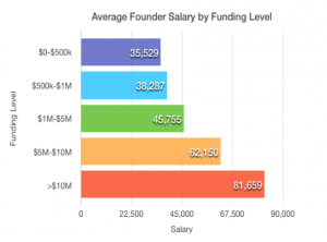 Avg Founder Salary by Level