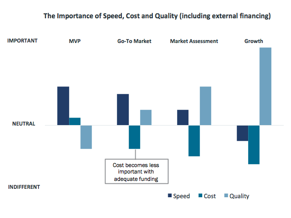 The Lean Startup: Cost vs  Speed vs  Quality - Leap Ventures